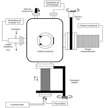 Scheme of the CBM irradiation chamber